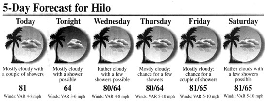 Hilo Weather